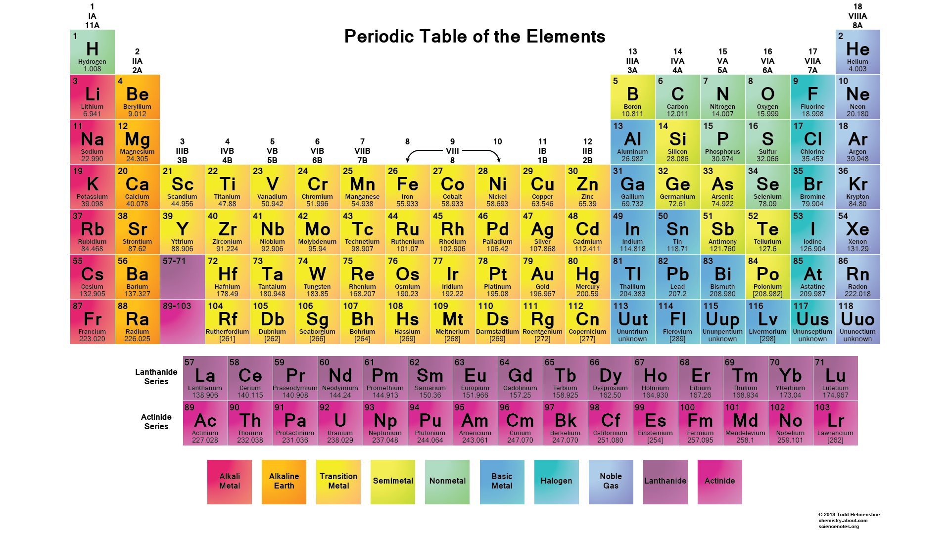 PeriodicTable-NoBackground2