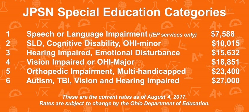 Jon Peterson Special Needs Scholarship Program Rates